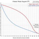 Ethanol Phase Diagram